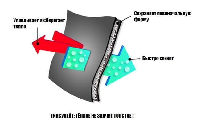 тинсулейт