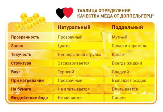 Отличия настоящего меда от подделки